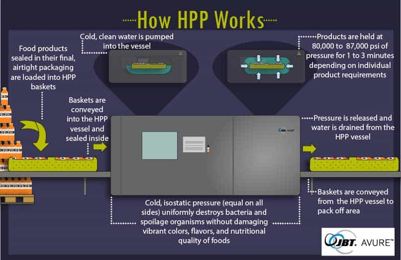 avure hpp technology